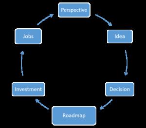 Vision life-cycle (H.M)